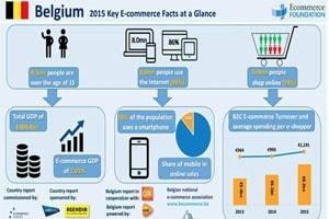 E-commerce in België