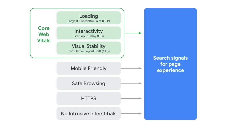 Search Page Experience Elements Graphic